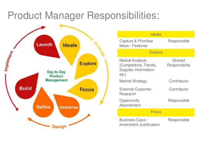 product-management-roles-briefly-explained