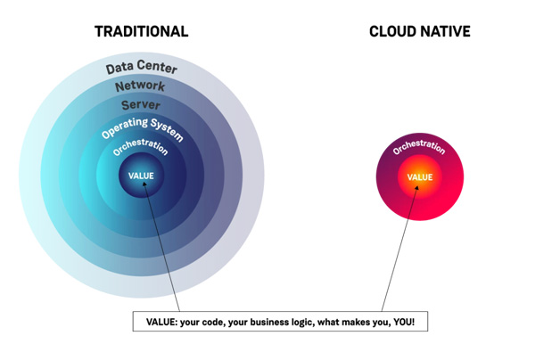 Benefits of Cloud-Native Architecture